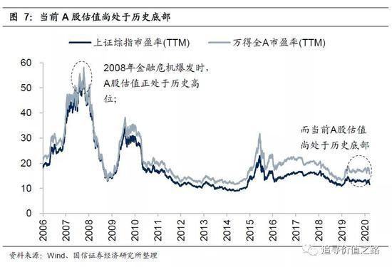国信策略:海外市场短期或将企稳 A股配置价值凸显