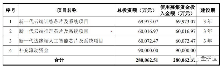 曾从华▲99%客户来自国内,曾从华为海思挖来CTO,去年亏11亿的寒武纪拟科创板募资28亿:三年总营收5.68亿