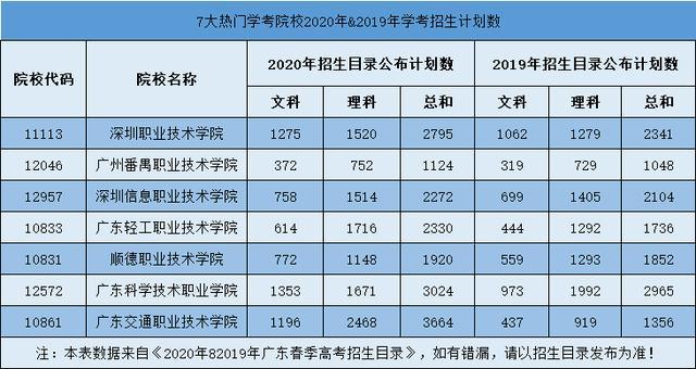 好消息!广东7大热门公办院校大扩招,最多增2308人