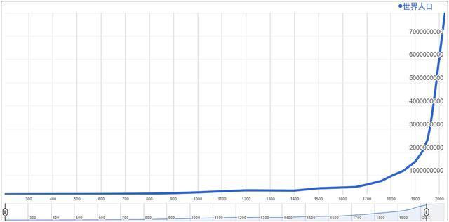 现在世界人口约多少亿_满归现在是多少人口