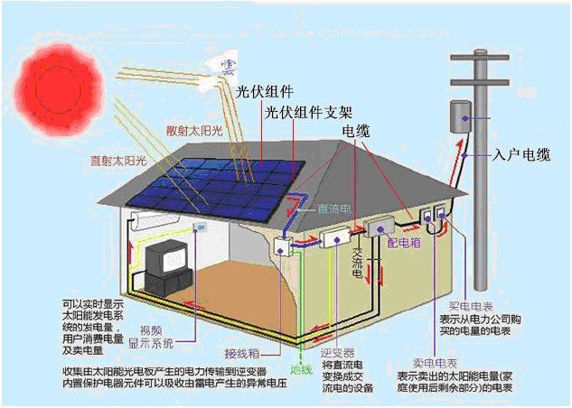 光伏板的原理_日照鑫泰莱光电有限公司的主营产品有:太阳能电池组件|太阳能发电板|家庭用太阳能发电系统|光伏组件,我们公司位于:高新技术园区高新六路