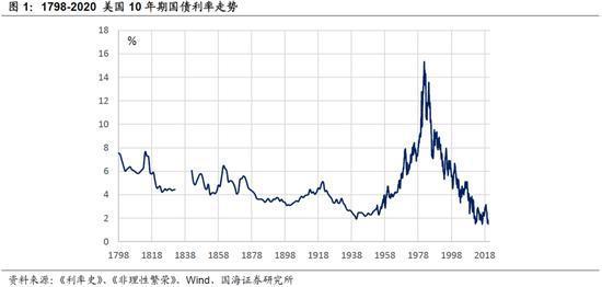 美国国债200年:两次世界大战