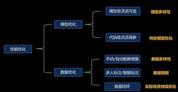 如何用EasyDL专业版实现模型精度的逐步优化