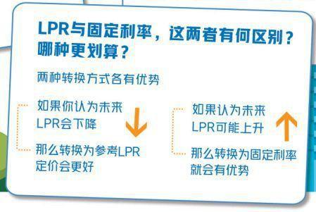 你的房贷做LPR转换了么?转成固定利率是不是更好?