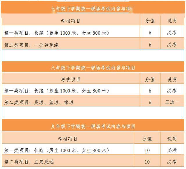 贵阳2019级学生体育中考评分标准发布