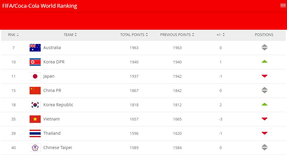女足排名:中国队逆势上扬增加25分 列总第15名亚洲第4