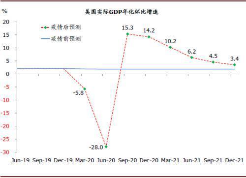 宜兴gdp预测2020_走出去智库 预测2020年全球GDP下降2.8 只有中国在第二季度出现增长
