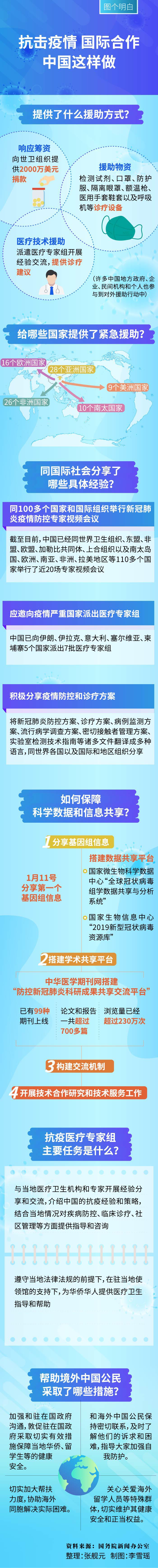 #疫情#,图解|抗击疫情 国际合作,中国这样做