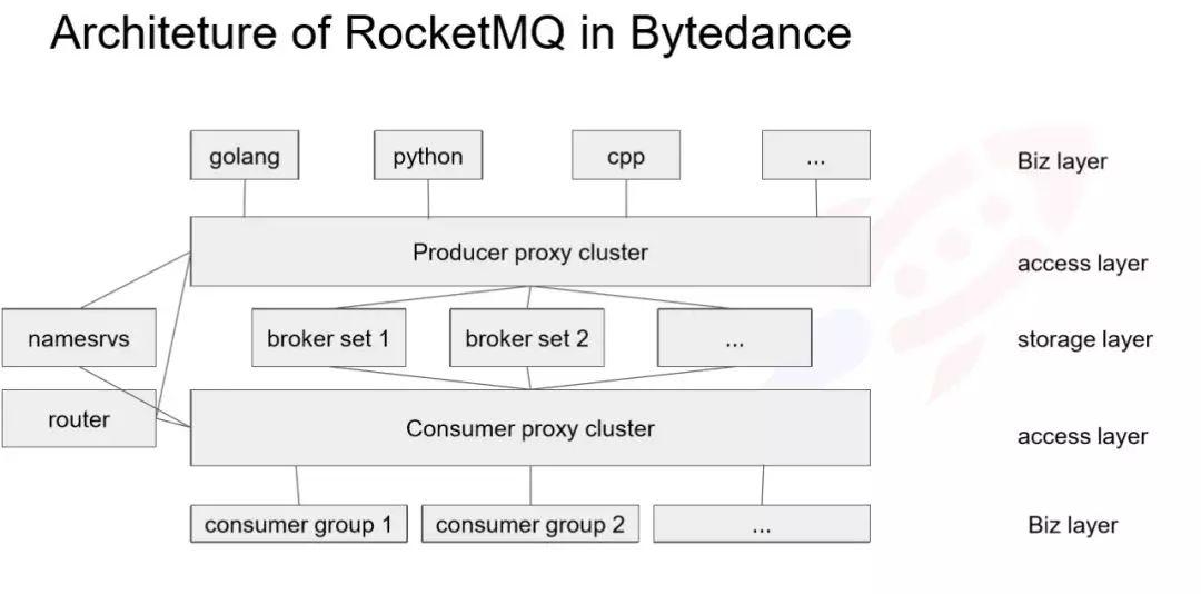 RocketMQ在今日头条落地的排坑实战及容灾建设