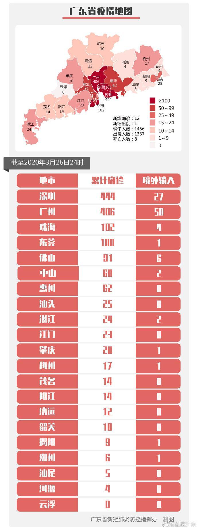 广东新增境外输入12病例:广州9例深圳1例湛江1例珠海1例