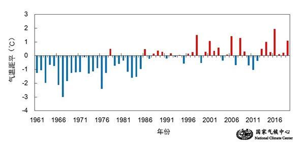 暖湿气候明显 今年是1961年以来气温第二高年份