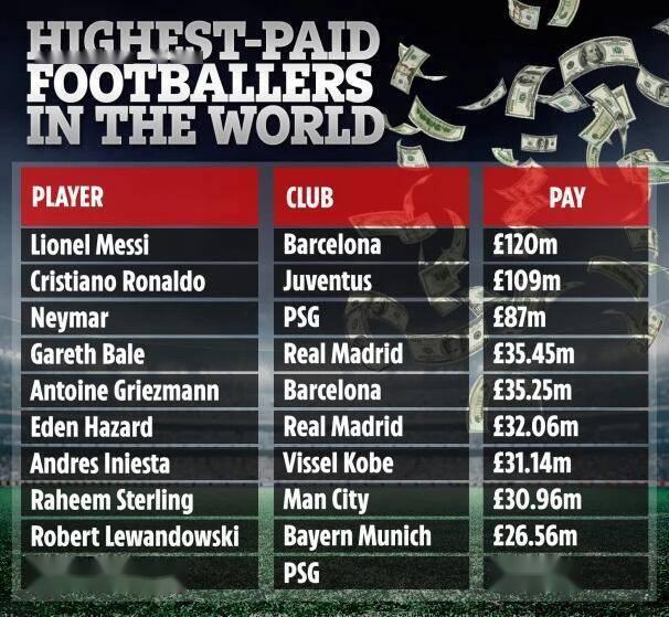 《法国足球》公布球星收入:梅西日赚35.8万欧元!C罗年赚1.18亿_中欧新闻_首页 - 欧洲中文网