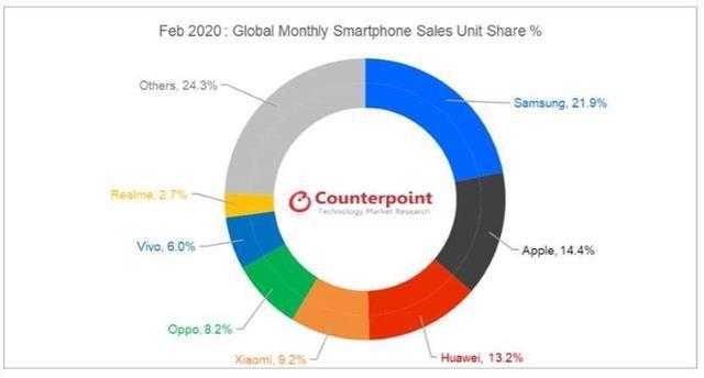 2020三星手机销量排行_2020年第一季度全球Android智能手机销量排行榜