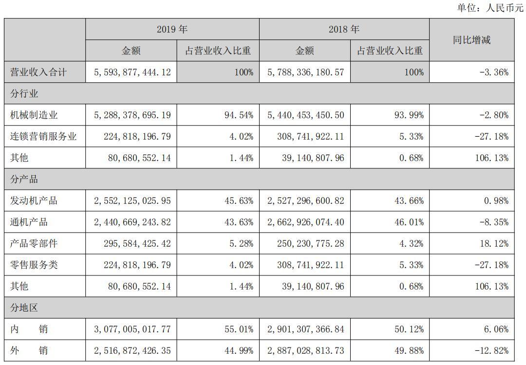 外销收入下滑,宗申动力2019年营收同比降3.36%
