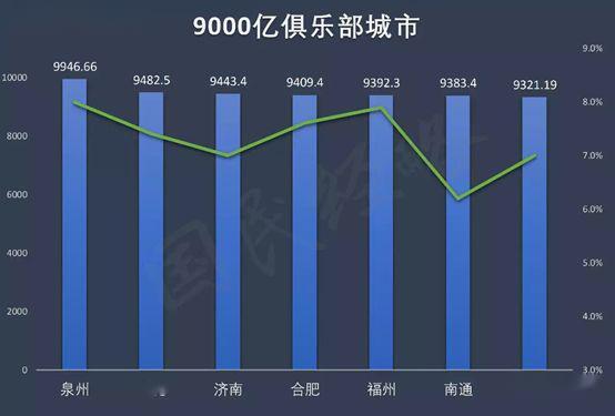 gdp竞争_城市化进入下半场,谁崛起 谁掉队 2018中国城市GDP前20座次终排定