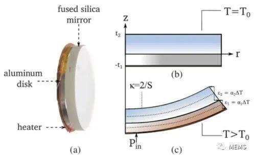 铝镜的原理_这支全新的镜头保留了经典的旋转散景及浅景深效果,同时更贴近现代光学设计:优质多层镀膜玻璃大大提升锐利度、轻巧黑铝镜身加强机动性、