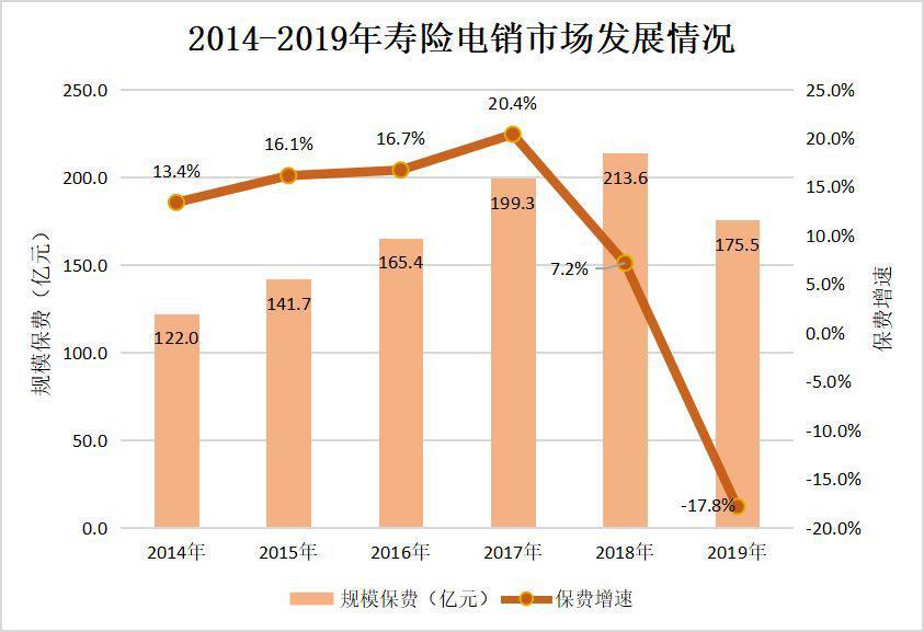 2019年中国保险行业发展回顾(概念、政策、规模等)及展望[图]