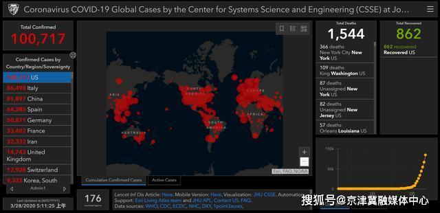 全球確診病例近60萬例!美國累計確診10萬,新增近2萬