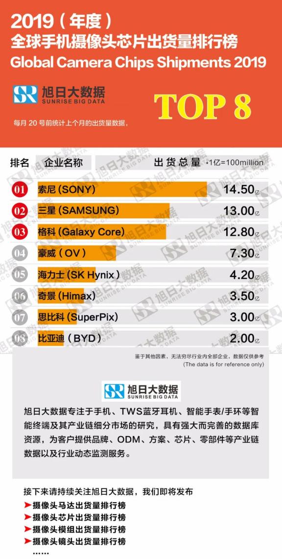 全球摄像头模组排行榜_2019(年度)全球手机摄像头芯片出货量排行榜
