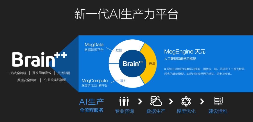 旷视落子天元:深度学习框架开源,是成为伟大AI企业的第一步-一点财经