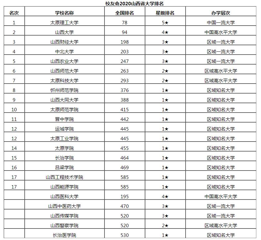 山西省大学排名_山西省财经大学崔亮