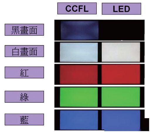 显示技术中的一匹黑马!Mini LED为什么受到众厂商追捧?