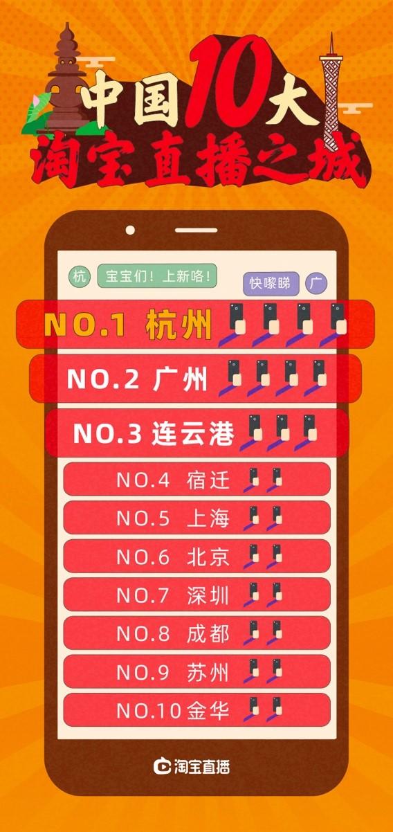 淘宝直播这么火,到底谁是王者?发源地杭州第一、广州弯道超车