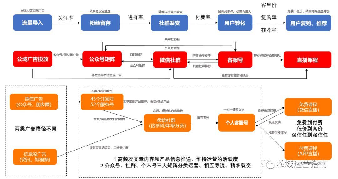 图表9:跟谁学私域流量运营