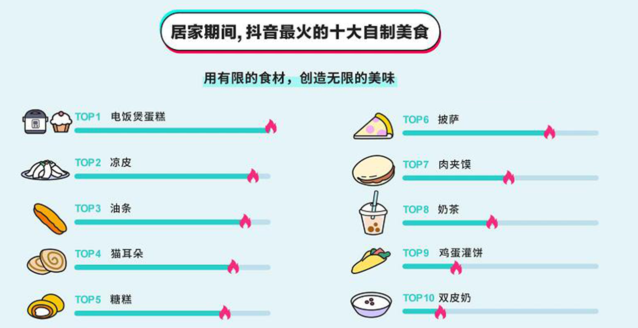 这4样美食背靠抖音!竟组团欺负起了8大菜系?
