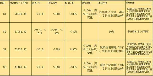 10億元成功摘地,曲江新鷗鵬·北海教育城開建