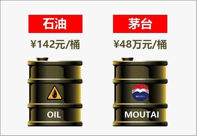 唏嘘!中石油只剩十分之一 上市13年跌掉5个半茅台 曾经全球第一如今被时代抛弃...