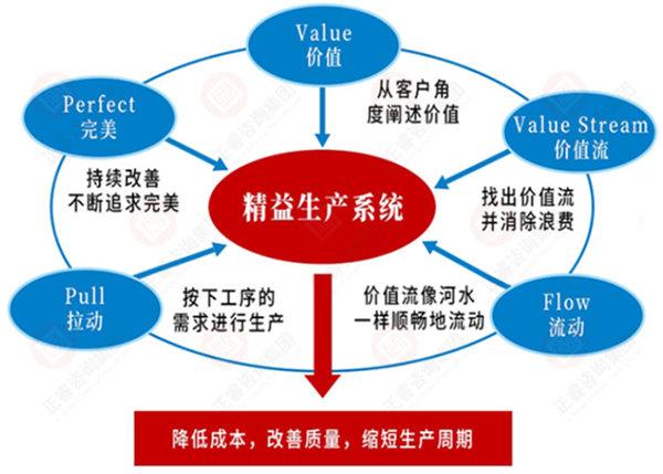 系统导入精益生产五大步骤
