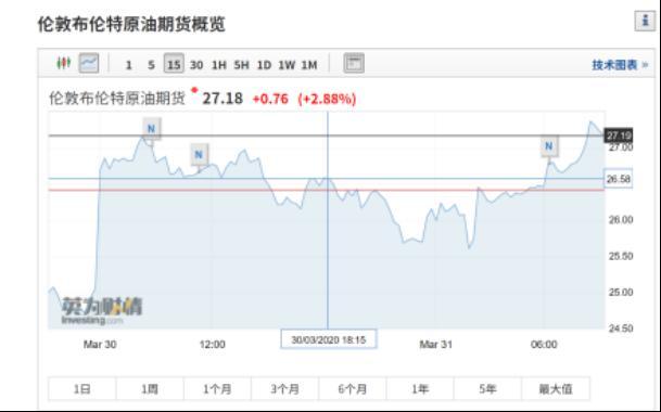 """特朗普一通电话!原油走出""""ICU""""狂涨8%,中国PMI深V大反弹,美版4万亿新刺激又来?"""