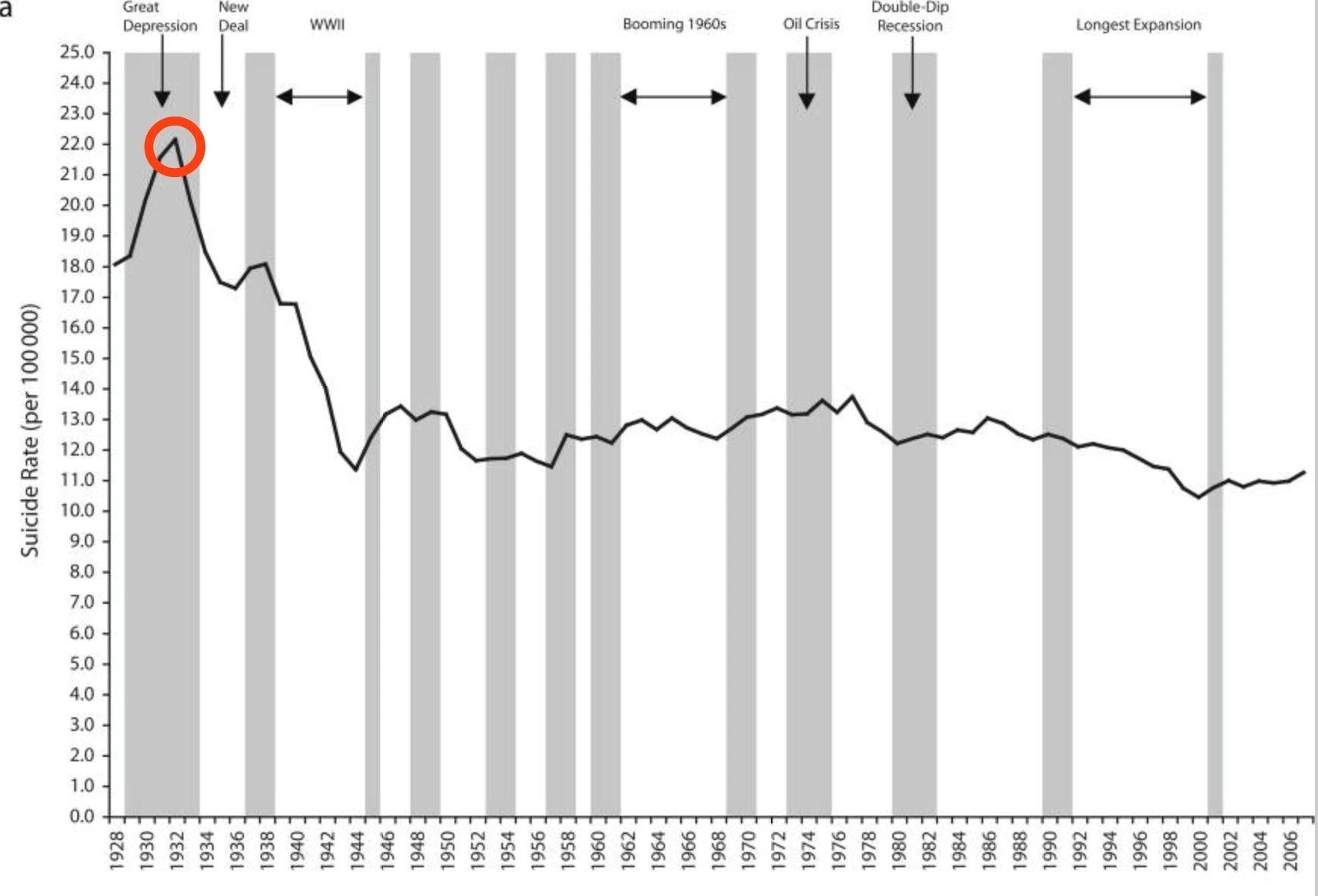 大崩溃后的美国,1929年经济危机有多可怕?