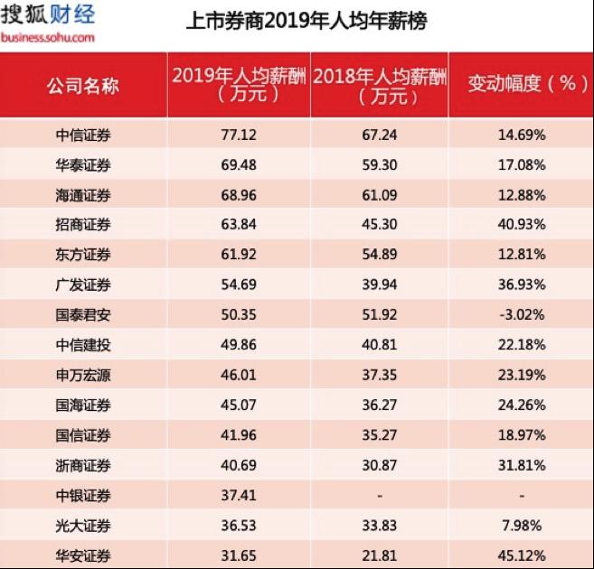 15家券商2019年员工年薪榜:中信证券人均77万居首,仅国泰君安人均降薪1.67万