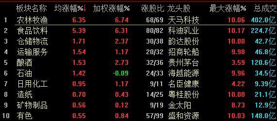 3月A股收官:两市收涨,农业板块继续强势