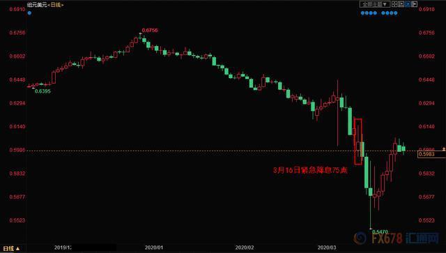 外汇月评:美联储紧急降息开启全球宽松!美元暴涨暴跌主导汇市走向,4月仍不乏大行情