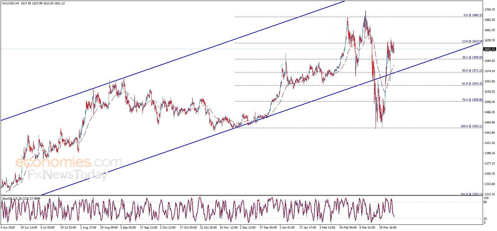 黄金最新技术分析:一旦突破这一水平 金价有望迎来大涨
