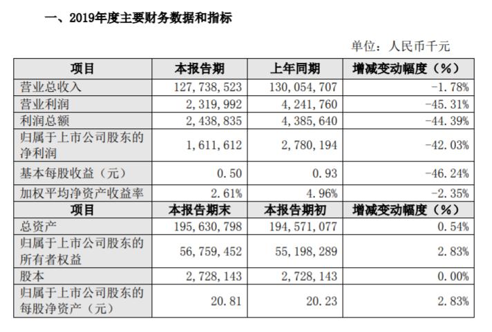 比亚迪发2019年业绩快报:全年营收1277亿元,补贴滑坡致净利下滑42%