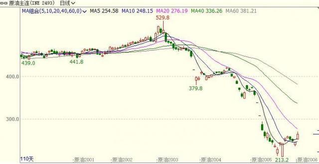 INE原油暴涨逾6%,创两周半新高!三大重磅利多因素共振,价格战露出缓解端倪