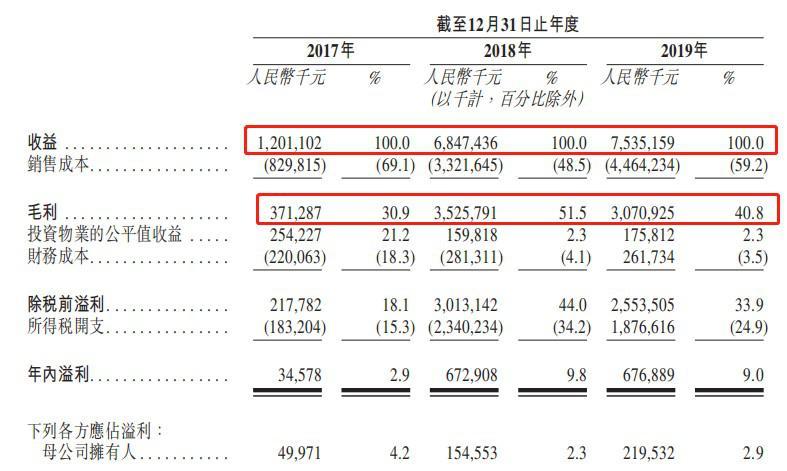 新股消息|上坤地产集团递表港交所,位列中国房地产开发企业上海市20强