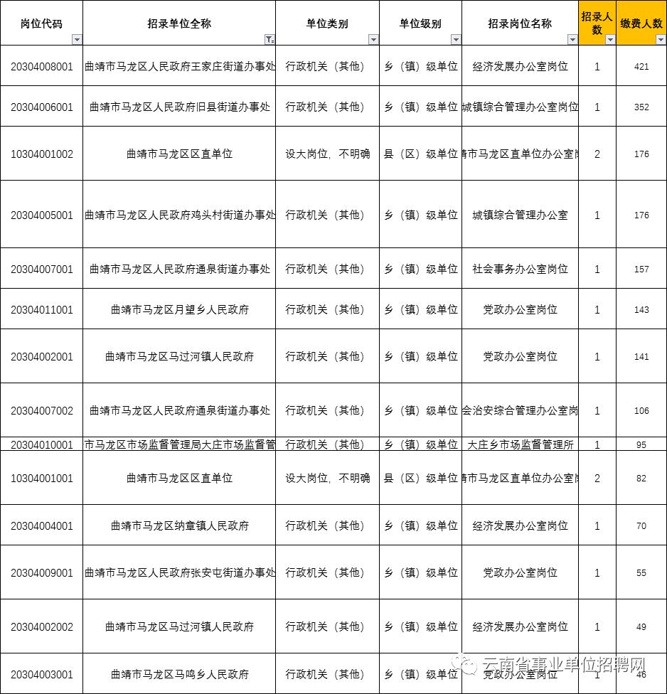 马龙区2020年人口_马龙区行政地图