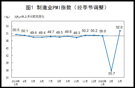 超预期!中国3月制造业PMI大幅回升至52%,但仍不能判断经济已完全恢复正常水平