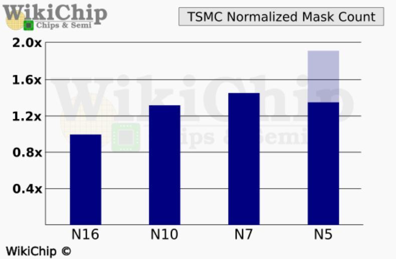 台积电5nm技术论文频曝光,晶体管密度有望提至7nm的两倍