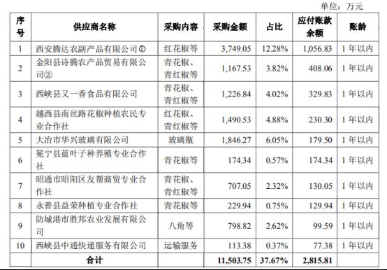 仲景食品再冲IPO:15元香菇酱成本不足3元,第一大供应商采购数据前后不一