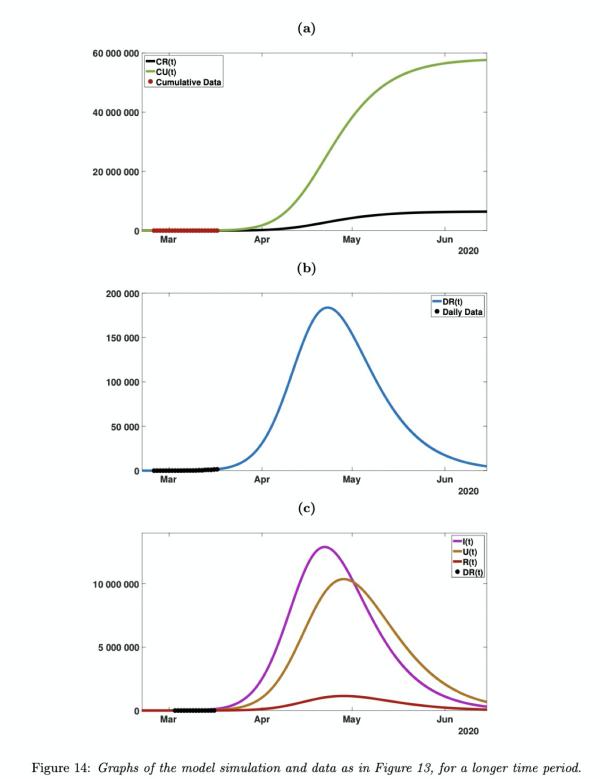新研究:意法德新冠单日新增高峰或达1.5万、2万、5万