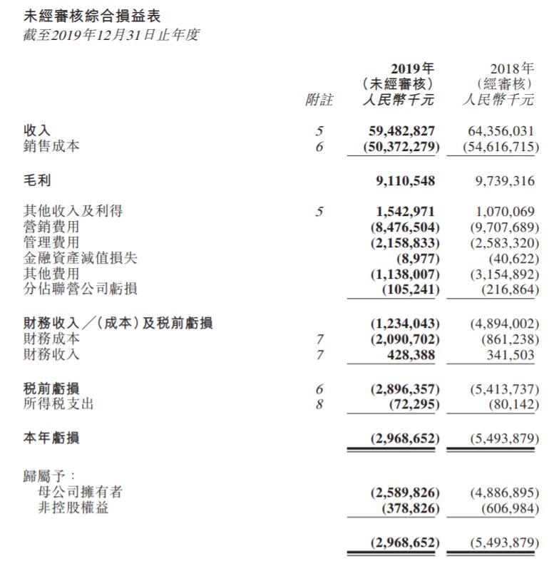 国美零售2019年净亏损26亿元:三年累亏80亿元,账上现金81亿元缩水20%