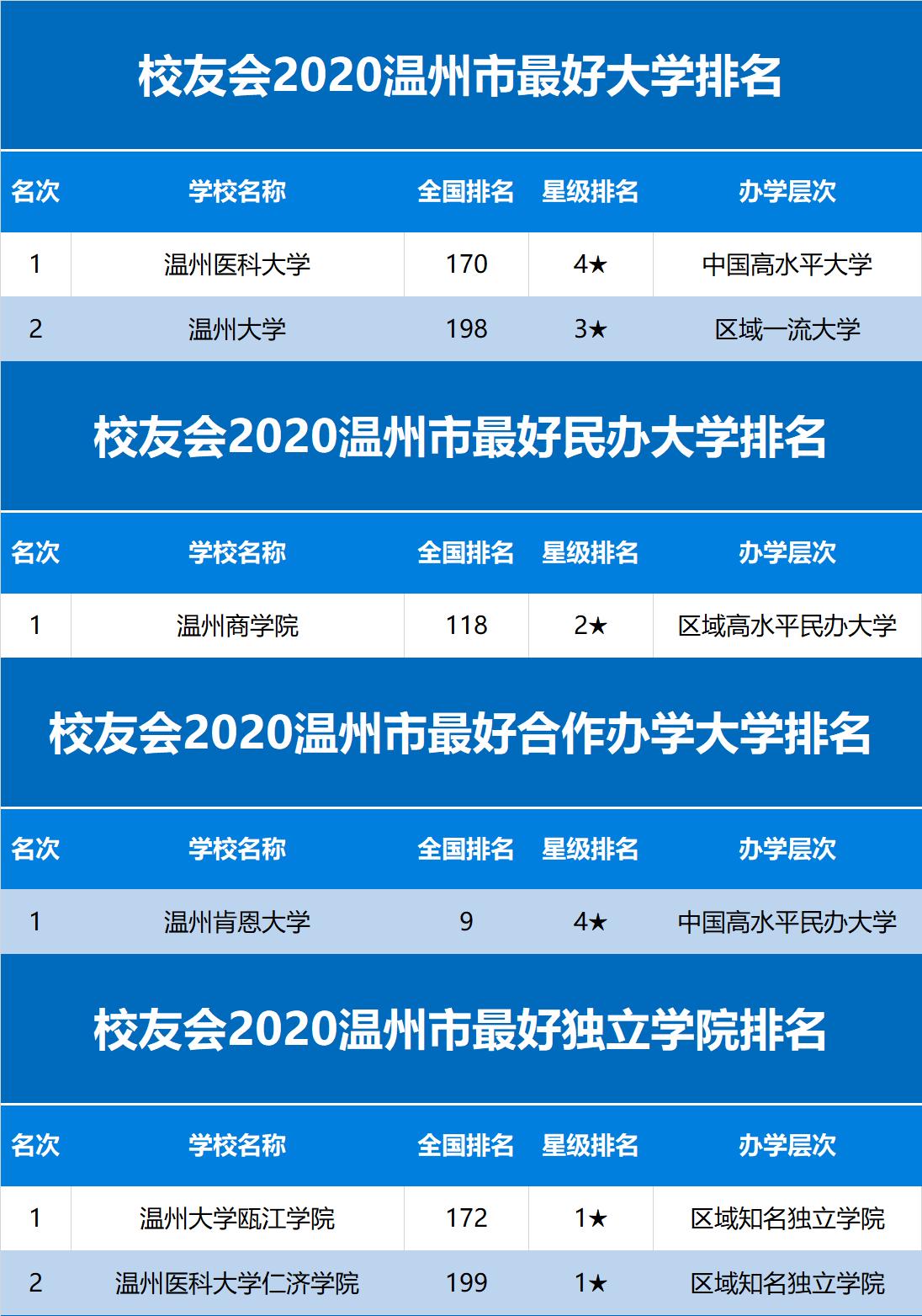 2020温州高考排名学_2020年温州市这四所高中非常火爆,数字说明他们的辉