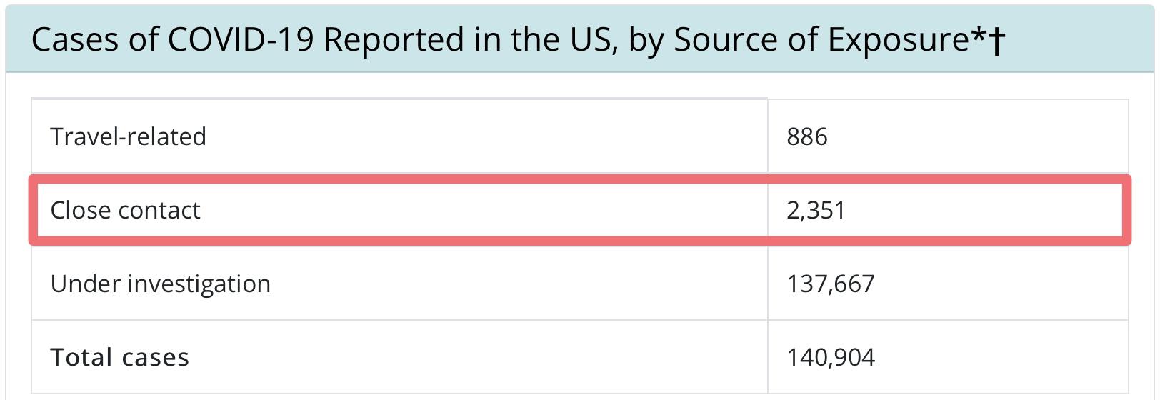 新冠肺炎 | 美国确诊病例超16万,密切接触者只有2351位?