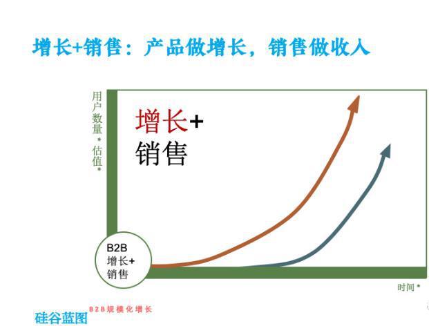 To B和To C的混合增长,SaaS增长的第二曲线